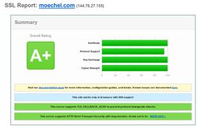 moechel-com-rating